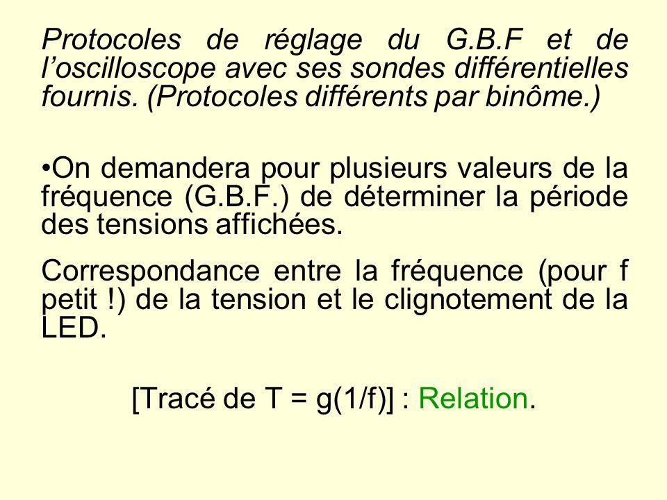 [Tracé de T = g(1/f)] : Relation.